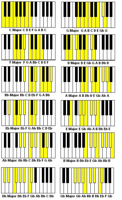 Free Piano Less... F Major Scale Piano Finger Position